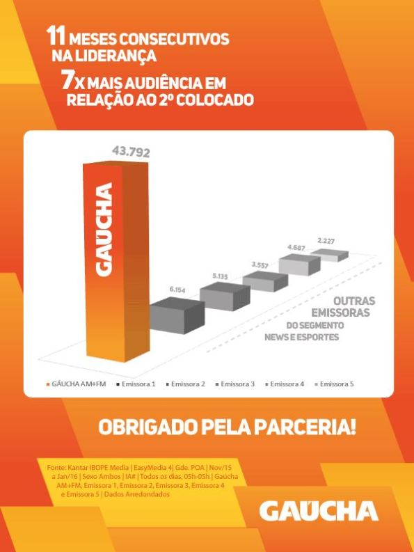Gaúcha 11 meses na lideranca_credito_divulgacao
